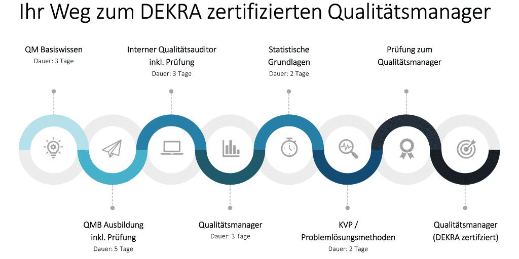 ihr weg zum dekra zertifizierten qualitaetsmanager2